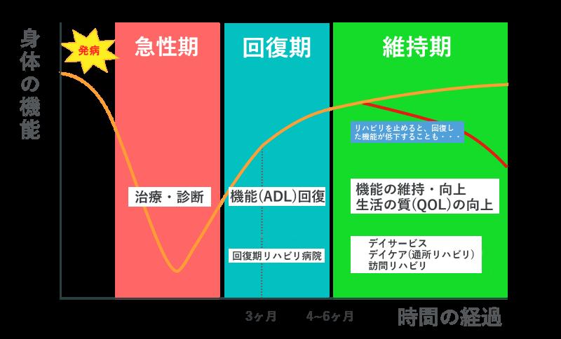 kaifuku