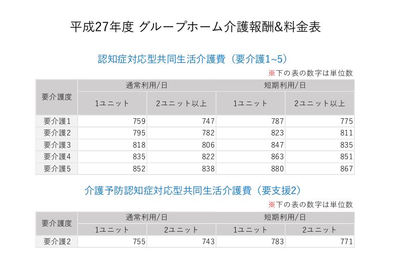 グループホーム介護報酬費用単位表