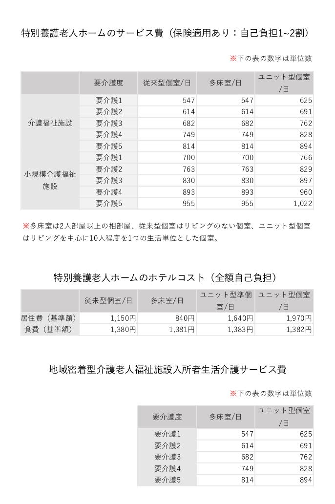 特養費用表,特養単位表