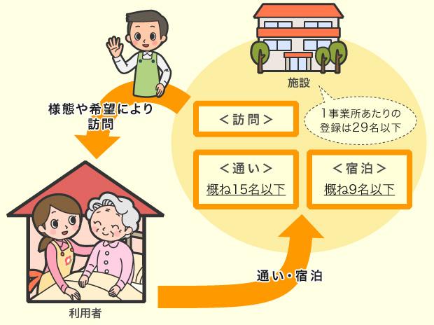 小規模多機能型居宅介護とは