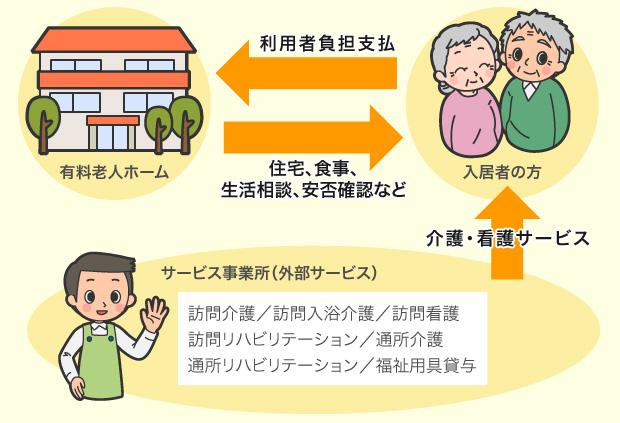特定施設入居者生活介護外部サービス利用型