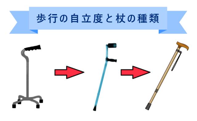 自立度別杖,T字,ロフストランドクラッチ,多点杖