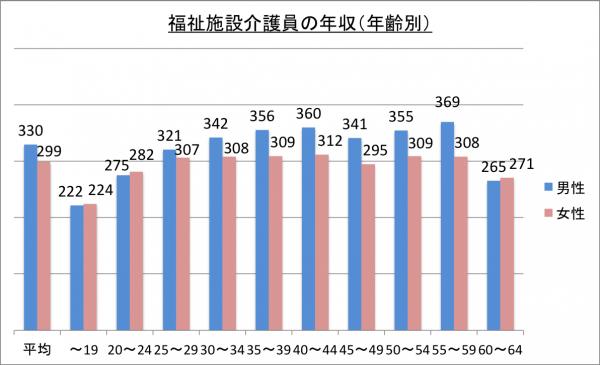 年齢別介護福祉士の年収