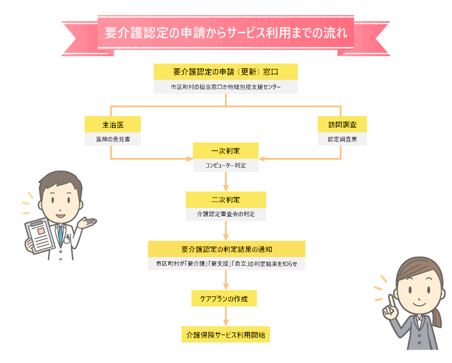 要介護認定の申請の流れ