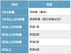 bmiと肥満判定基準